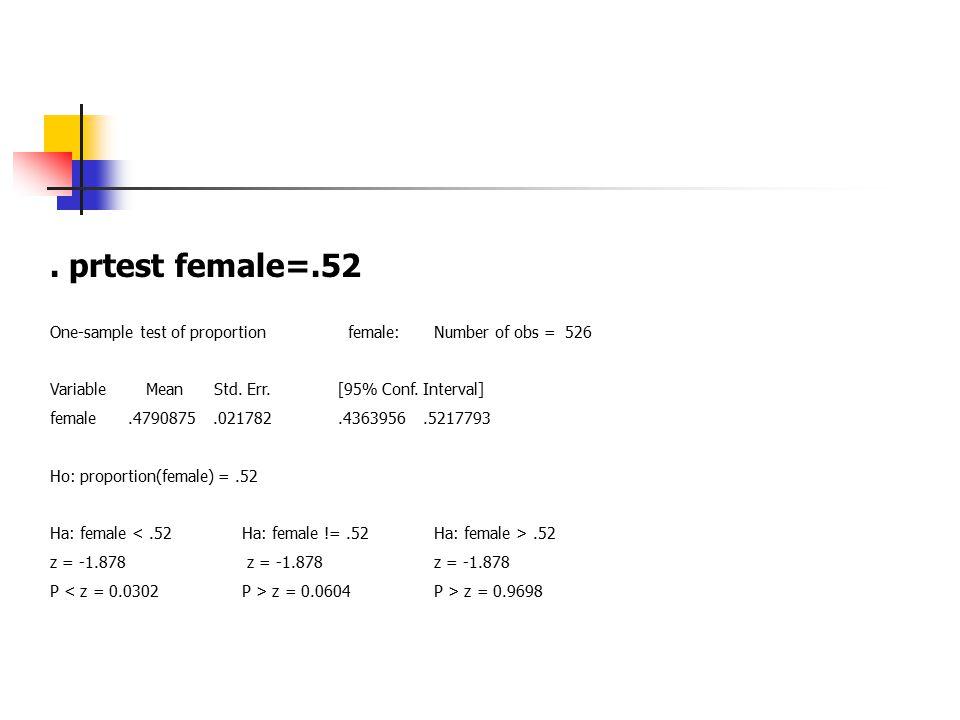 prtest female=.52 One-sample test of proportion female:Number of obs = 526 Variable Mean Std.