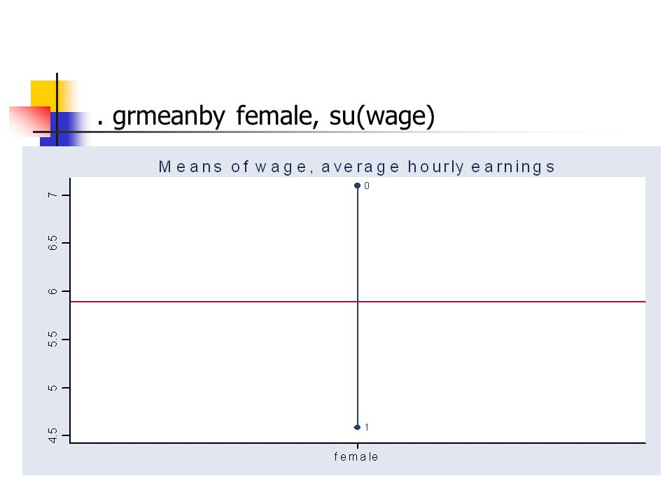 . grmeanby female, su(wage)