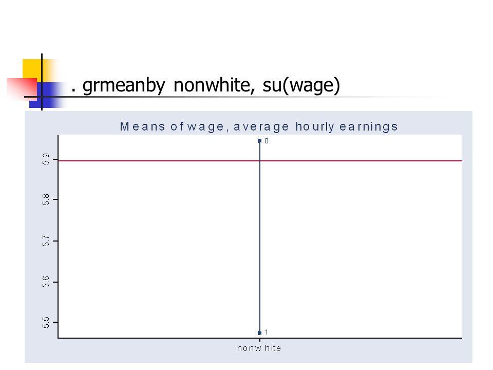 . grmeanby nonwhite, su(wage)