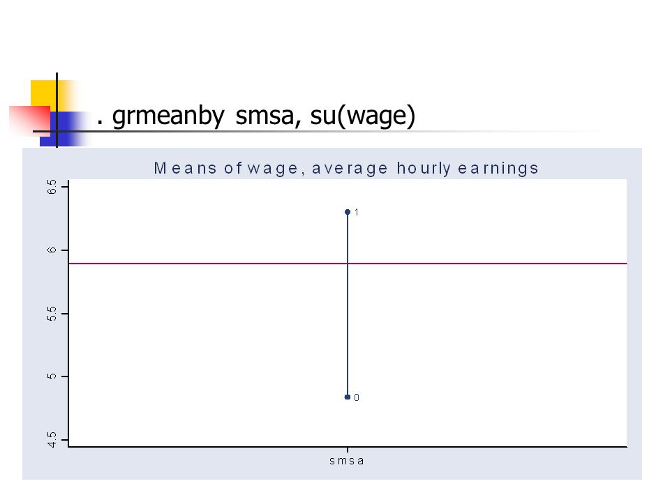 . grmeanby smsa, su(wage)