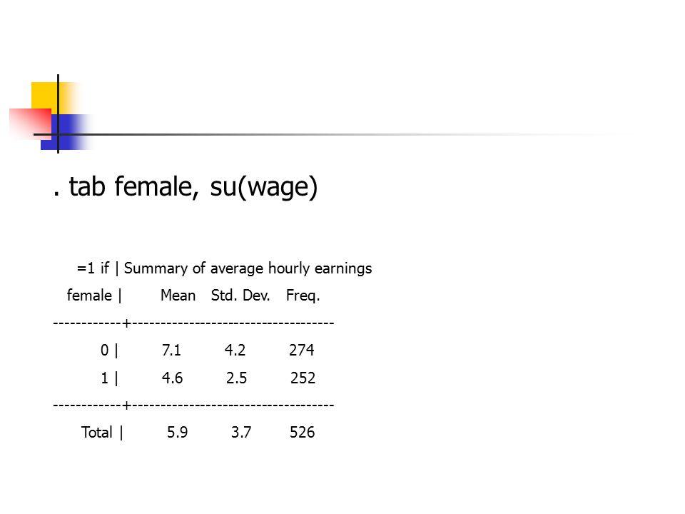. tab female, su(wage) =1 if | Summary of average hourly earnings female | Mean Std. Dev. Freq. ------------+------------------------------------ 0 |