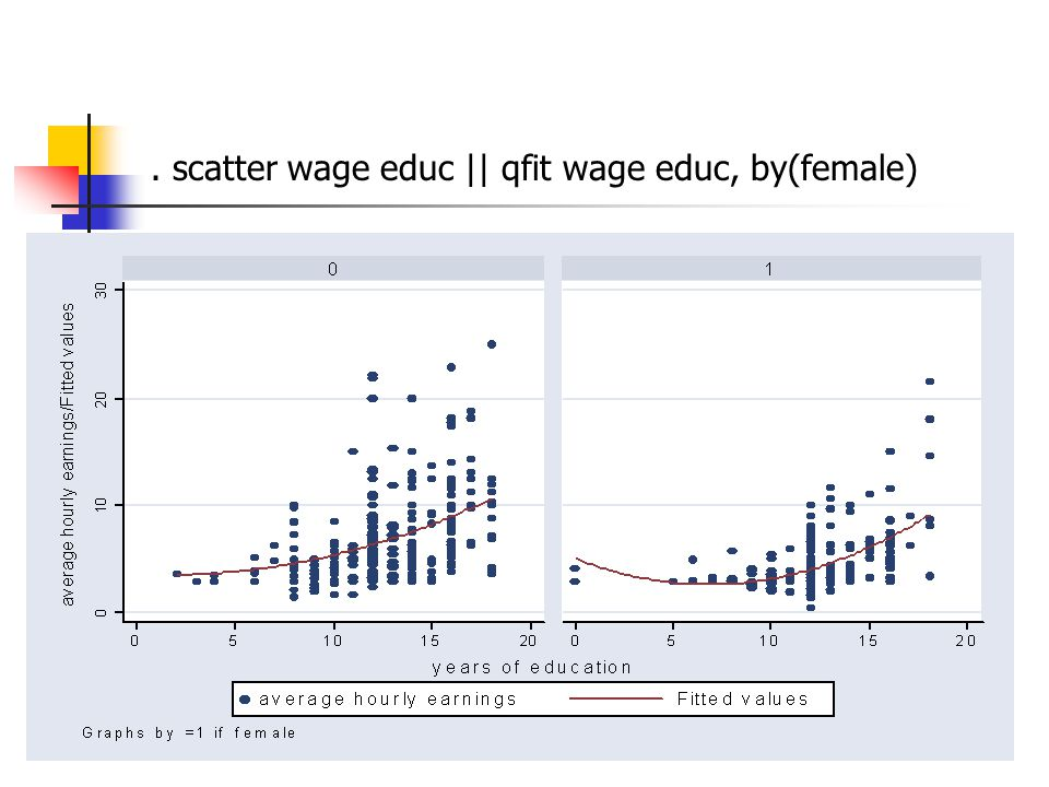 . scatter wage educ || qfit wage educ, by(female)
