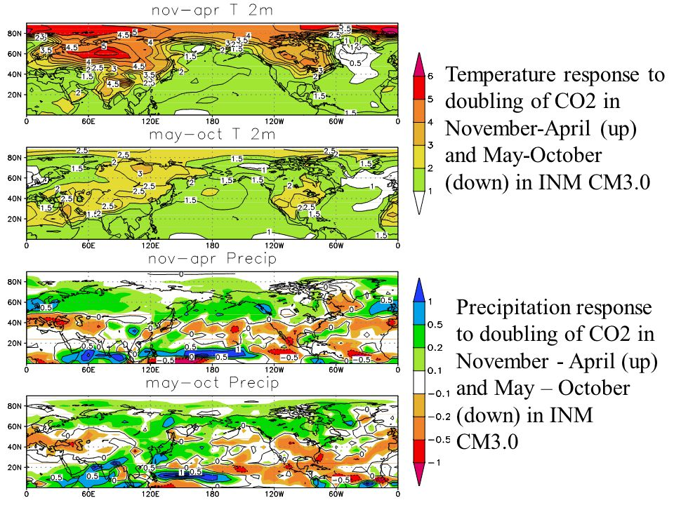 Temperature response to doubling of CO2 in November-April (up) and May-October (down) in INM CM3.0 Precipitation response to doubling of CO2 in November - April (up) and May – October (down) in INM CM3.0