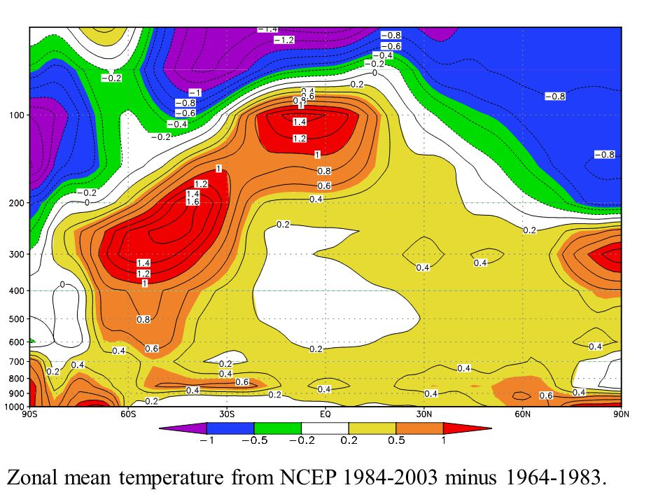 Zonal mean temperature from NCEP 1984-2003 minus 1964-1983.