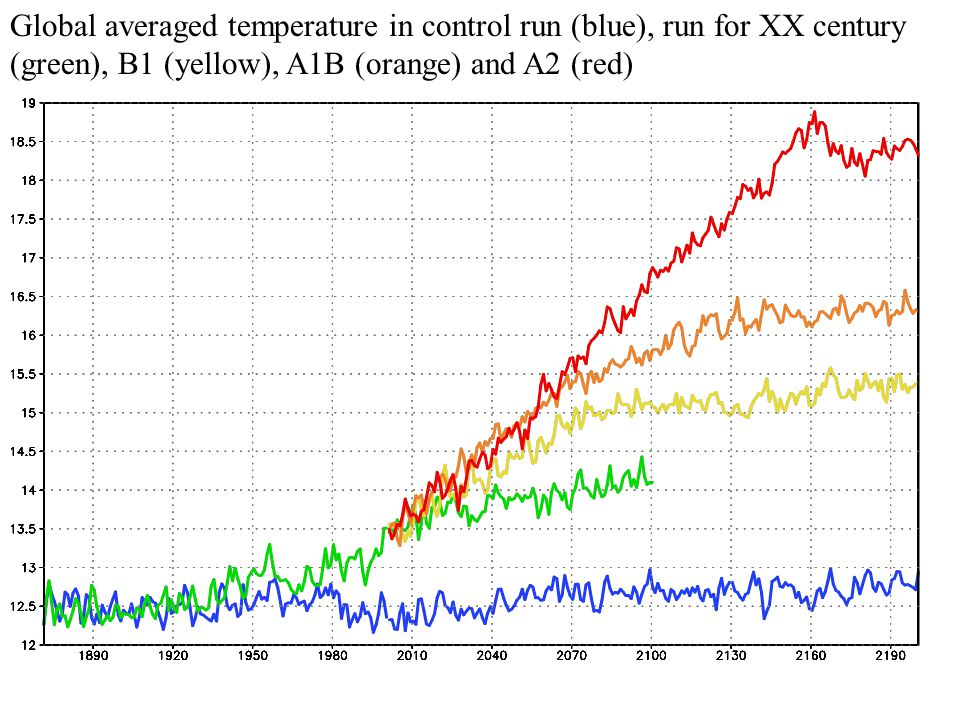 Global averaged temperature in control run (blue), run for XX century (green), B1 (yellow), A1B (orange) and A2 (red)