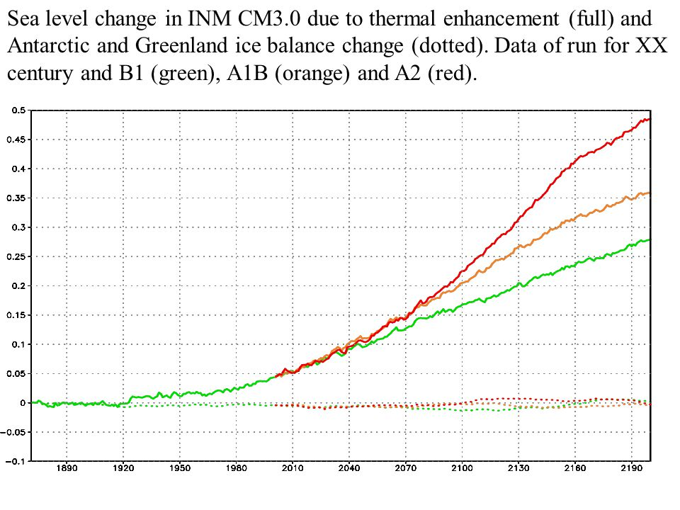 Sea level change in INM CM3.0 due to thermal enhancement (full) and Antarctic and Greenland ice balance change (dotted).