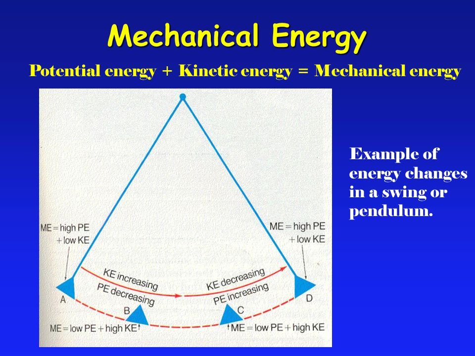 Potential energy + Kinetic energy = Mechanical energy Example of energy changes in a swing or pendulum.