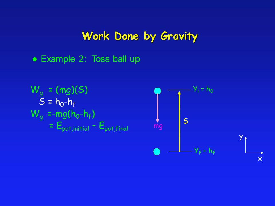 Work Done by Gravity Example 2: Toss ball up W g = (mg)(S) S = h 0 -h f W g =-mg(h 0 -h f ) = E pot,initial – E pot,final Y i = h 0 Y f = h f mg S y x