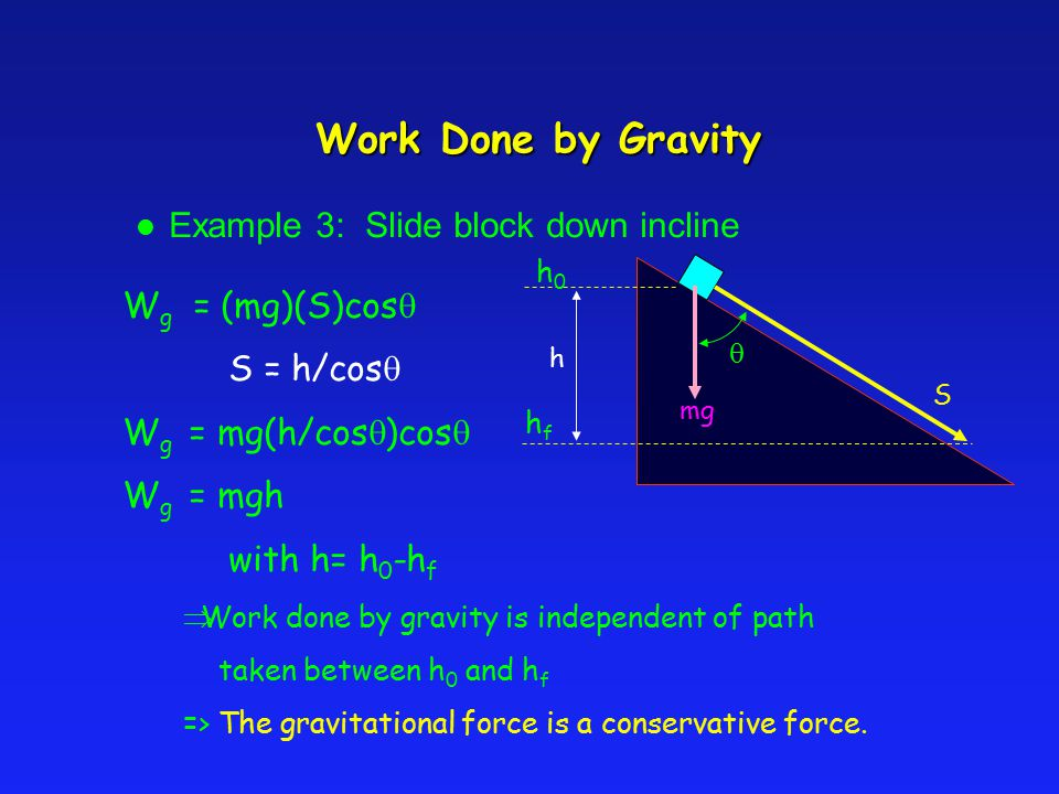 Work Done by Gravity Example 3: Slide block down incline W g = (mg)(S)cos  S = h/cos  W g = mg(h/cos  )cos  W g = mgh with h= h 0 -h f h  mg S 