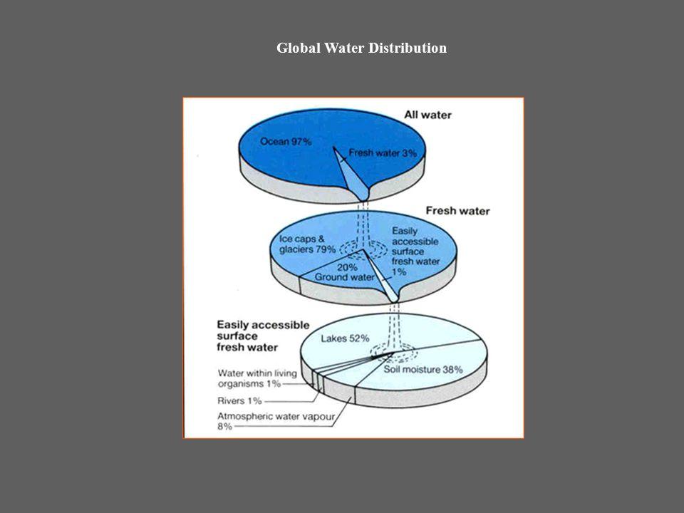 Global Water Distribution