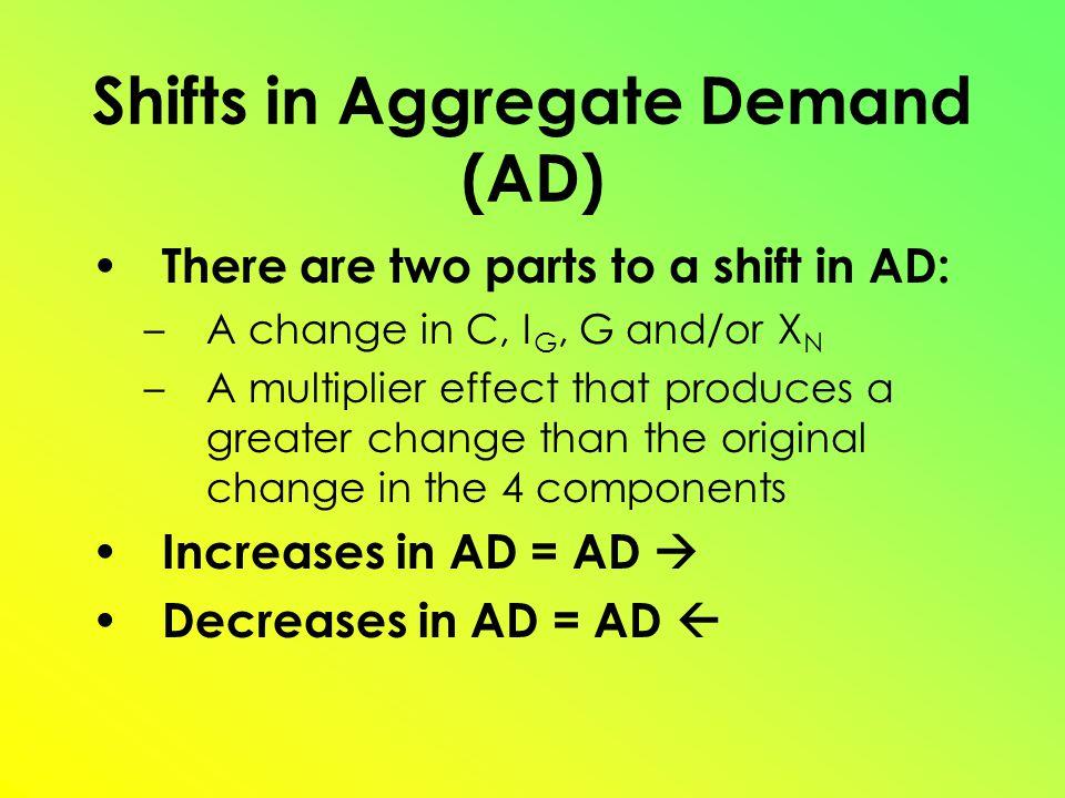 PL GDP R ADAD 1 Increase in Aggregate Demand