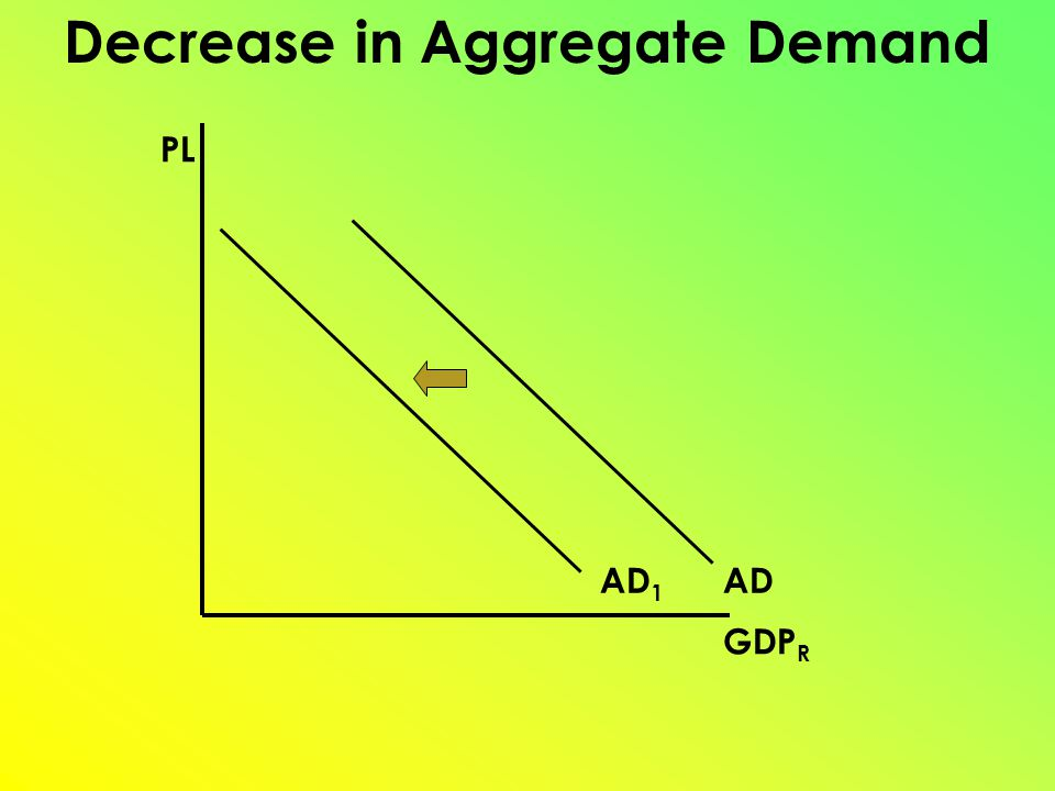 PL GDP R AD 1 AD Decrease in Aggregate Demand
