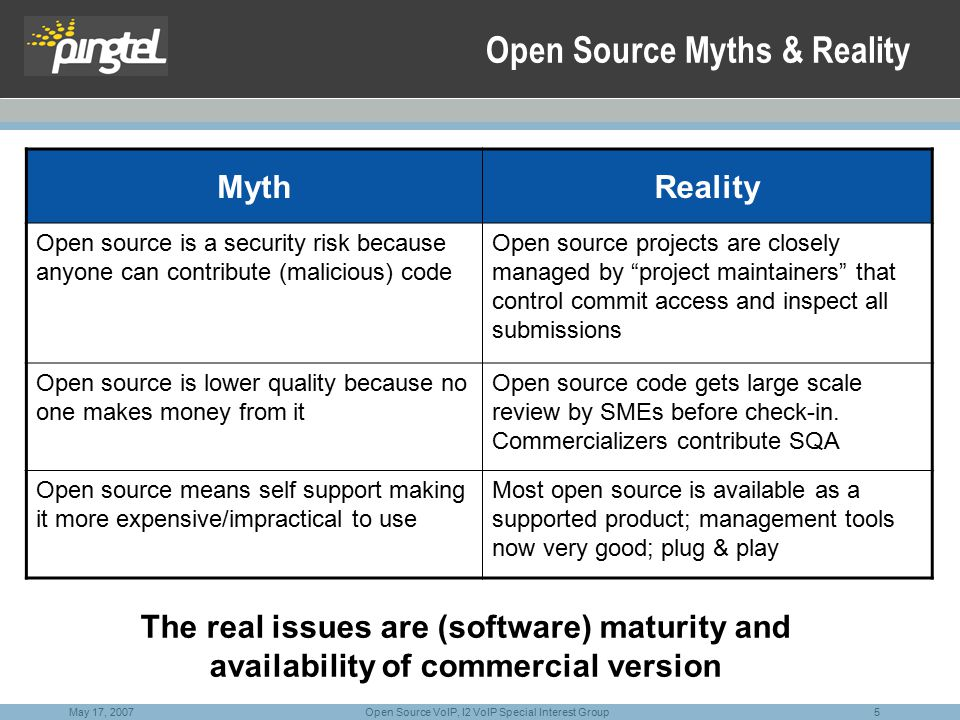 5 Open Source VoIP, I2 VoIP Special Interest Group May 17, 2007 Open Source Myths & Reality MythReality Open source is a security risk because anyone can contribute (malicious) code Open source projects are closely managed by project maintainers that control commit access and inspect all submissions Open source is lower quality because no one makes money from it Open source code gets large scale review by SMEs before check-in.