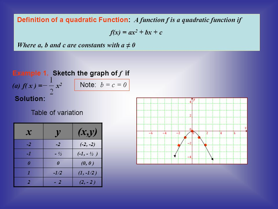 Definition of a quadratic Function: A function f is a quadratic function if f(x) = ax 2 + bx + c Where a, b and c are constants with a ≠ 0 (x,y)yx (-2