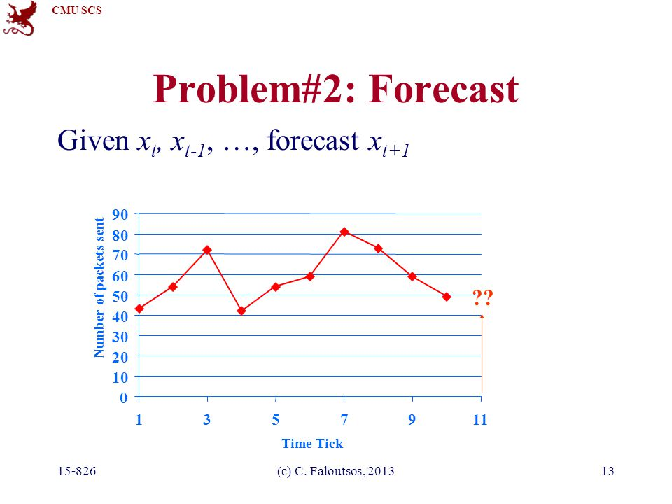 CMU SCS 15-826(c) C. Faloutsos, 201313 Problem#2: Forecast Given x t, x t-1, …, forecast x t+1 0 10 20 30 40 50 60 70 80 90 1357911 Time Tick Number o