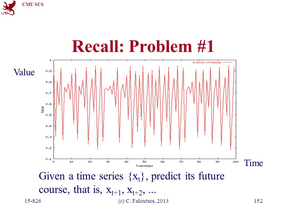 CMU SCS 15-826(c) C. Faloutsos, 2013152 Recall: Problem #1 Given a time series {x t }, predict its future course, that is, x t+1, x t+2,... Time Value
