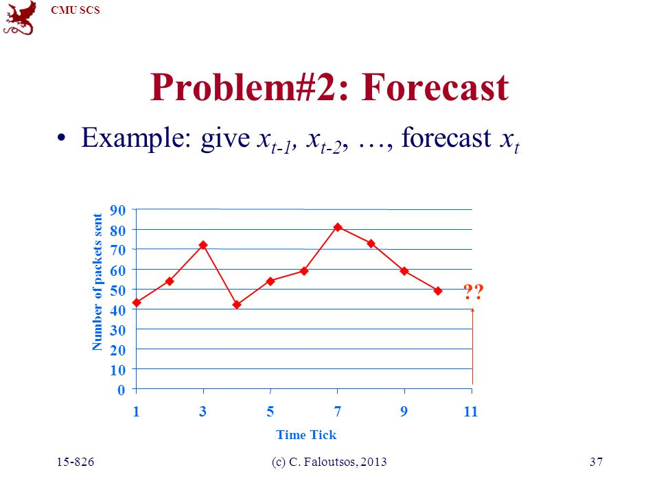 CMU SCS 15-826(c) C. Faloutsos, 201337 Problem#2: Forecast Example: give x t-1, x t-2, …, forecast x t 0 10 20 30 40 50 60 70 80 90 1357911 Time Tick