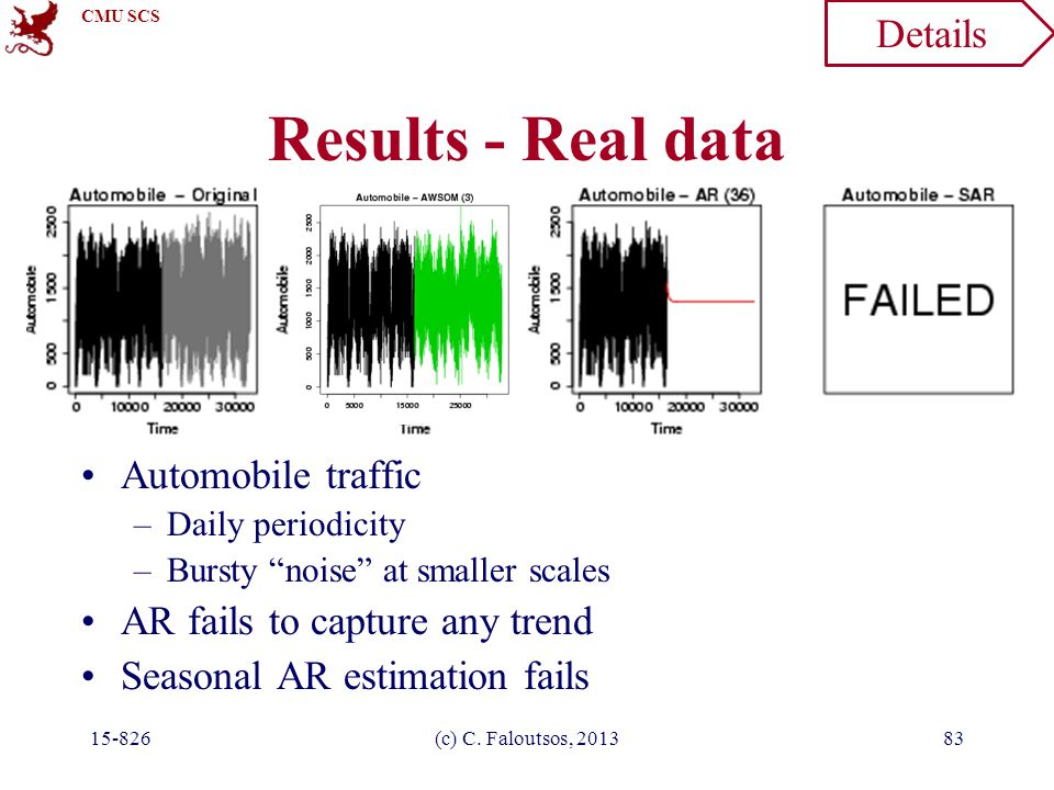 "CMU SCS 15-826(c) C. Faloutsos, 201383 Results - Real data Automobile traffic –Daily periodicity –Bursty ""noise"" at smaller scales AR fails to capture"