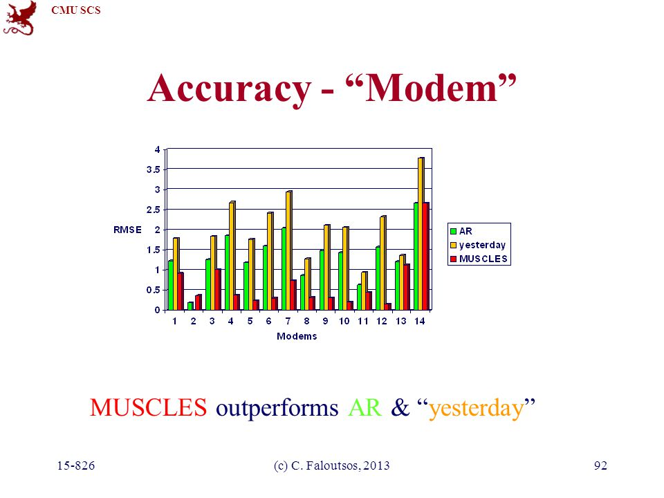 CMU SCS 15-826(c) C. Faloutsos, 201392 Accuracy - Modem MUSCLES outperforms AR & yesterday