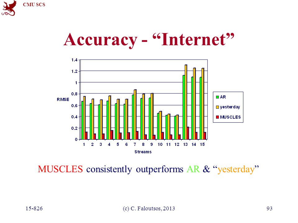 "CMU SCS 15-826(c) C. Faloutsos, 201393 Accuracy - ""Internet"" MUSCLES consistently outperforms AR & ""yesterday"""