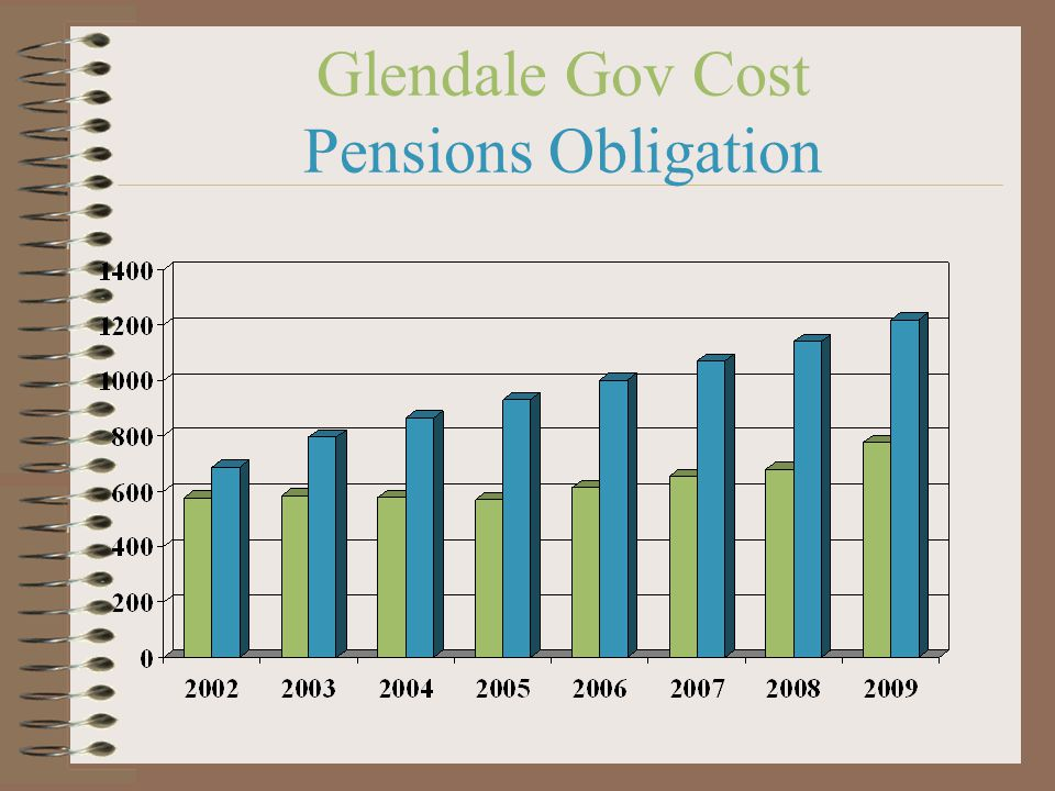 Glendale Gov Cost Pensions Obligation