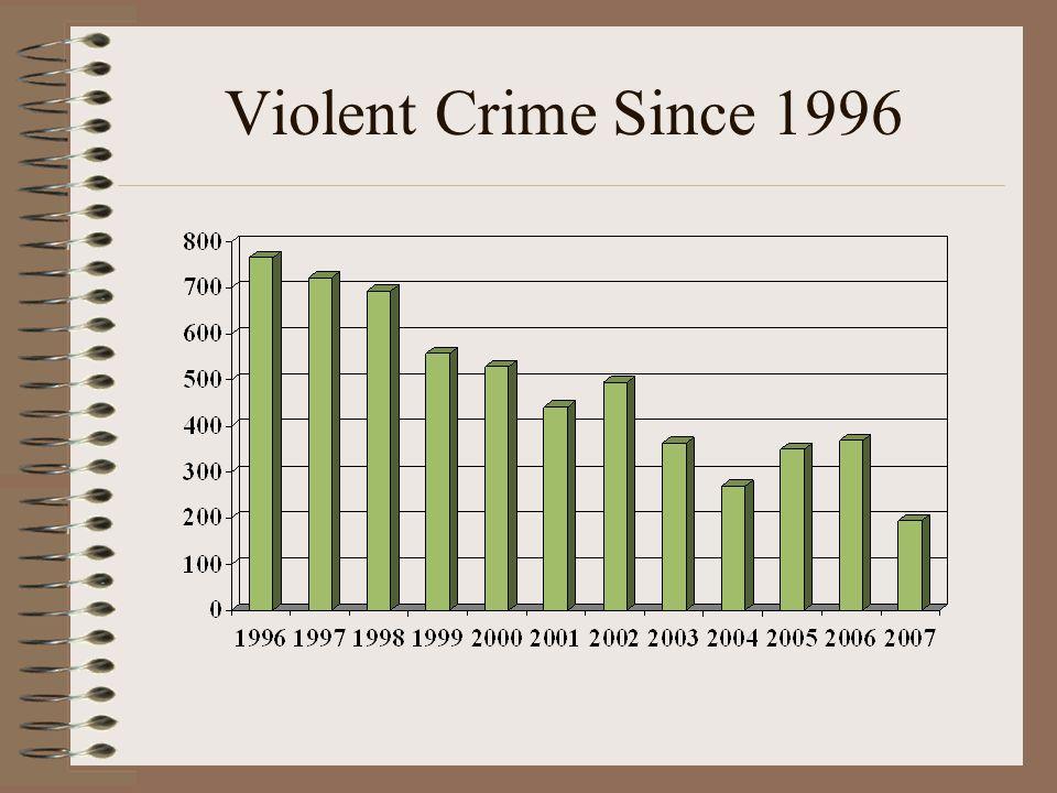 Violent Crime Since 1996