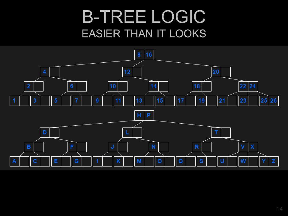 14 B-TREE LOGIC EASIER THAN IT LOOKS ACEGIKMOQSUWYZ BFJNRVX DLT HP 13579111315171921232526 261014182224 41220 816