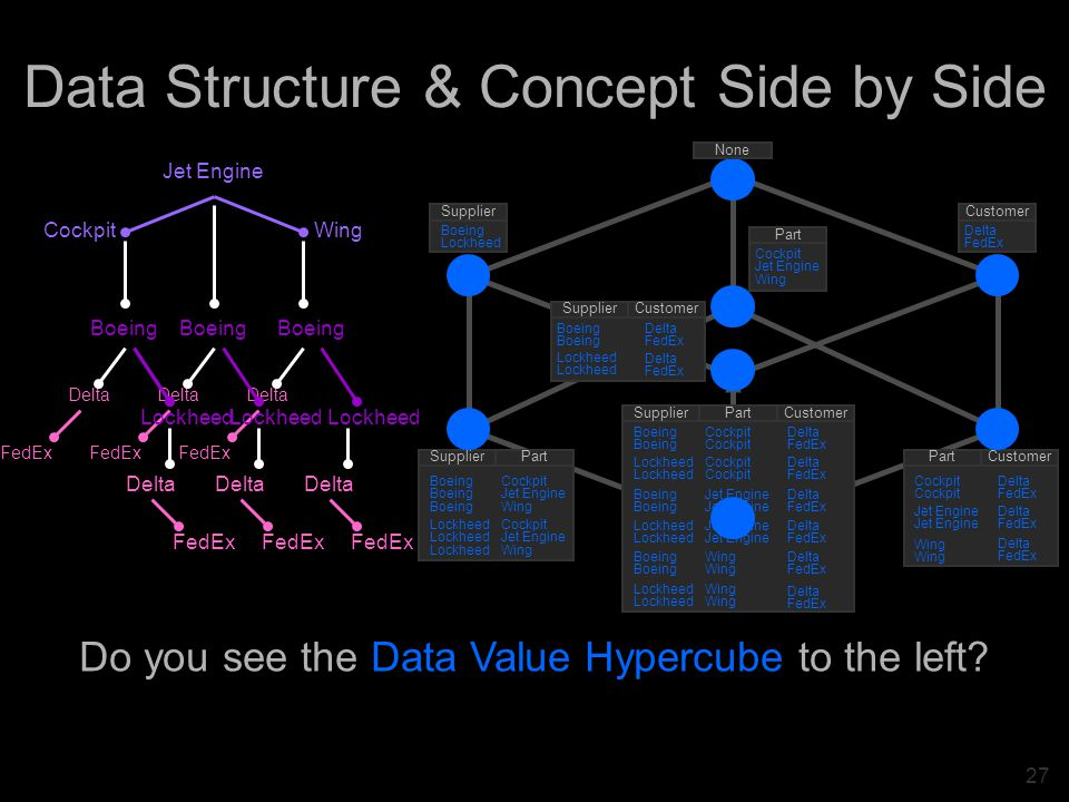 27 Data Structure & Concept Side by Side Do you see the Data Value Hypercube to the left.