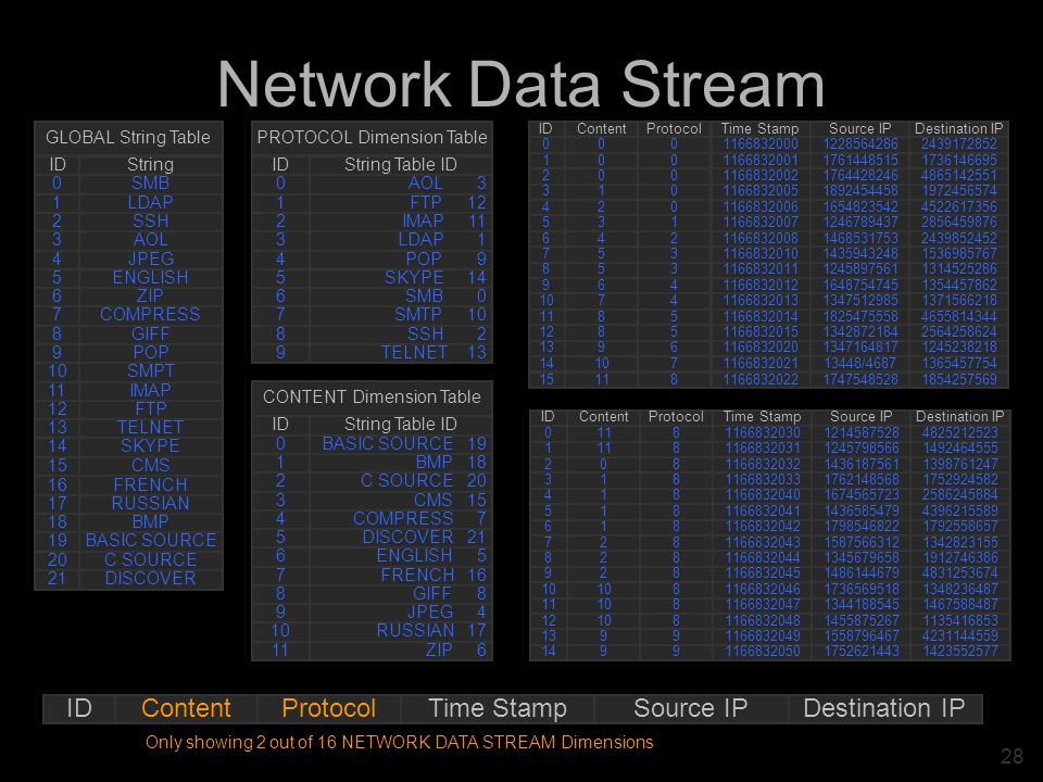 28 Network Data Stream ProtocolContentIDDestination IPSource IPTime Stamp ProtocolContentIDDestination IPSource IPTime Stamp 8110482521252312145875281166832030 8111149246455512457985661166832031 802139876124714361875611166832032 813175292458217621485681166832033 814258624588416745657231166832040 815439621558914365854791166832041 816179255865717985468221166832042 827134282315515875663121166832043 828191274638613456796581166832044 829483125367414861446791166832045 810 134823648717365695181166832046 81011146758848713441885451166832047 81012113541685314558752671166832048 9913423114455915587964671166832049 9914142355257717526214431166832050 StringID SMB0 LDAP1 SSH2 AOL3 JPEG4 ENGLISH5 ZIP6 COMPRESS7 GIFF8 POP9 SMPT10 IMAP11 FTP12 TELNET13 SKYPE14 CMS15 GLOBAL String Table FRENCH16 RUSSIAN17 BMP18 BASIC SOURCE19 C SOURCE20 DISCOVER21 String Table IDID BASIC SOURCE 190 BMP 181 C SOURCE 202 CMS 153 COMPRESS 74 DISCOVER 215 ENGLISH 56 FRENCH 167 GIFF 88 JPEG 49 RUSSIAN 1710 ZIP 611 CONTENT Dimension Table String Table IDID AOL 30 FTP 121 IMAP 112 LDAP 13 POP 94 SKYPE 145 SMB 06 SMTP 107 SSH 28 TELNET 139 PROTOCOL Dimension Table Only showing 2 out of 16 NETWORK DATA STREAM Dimensions