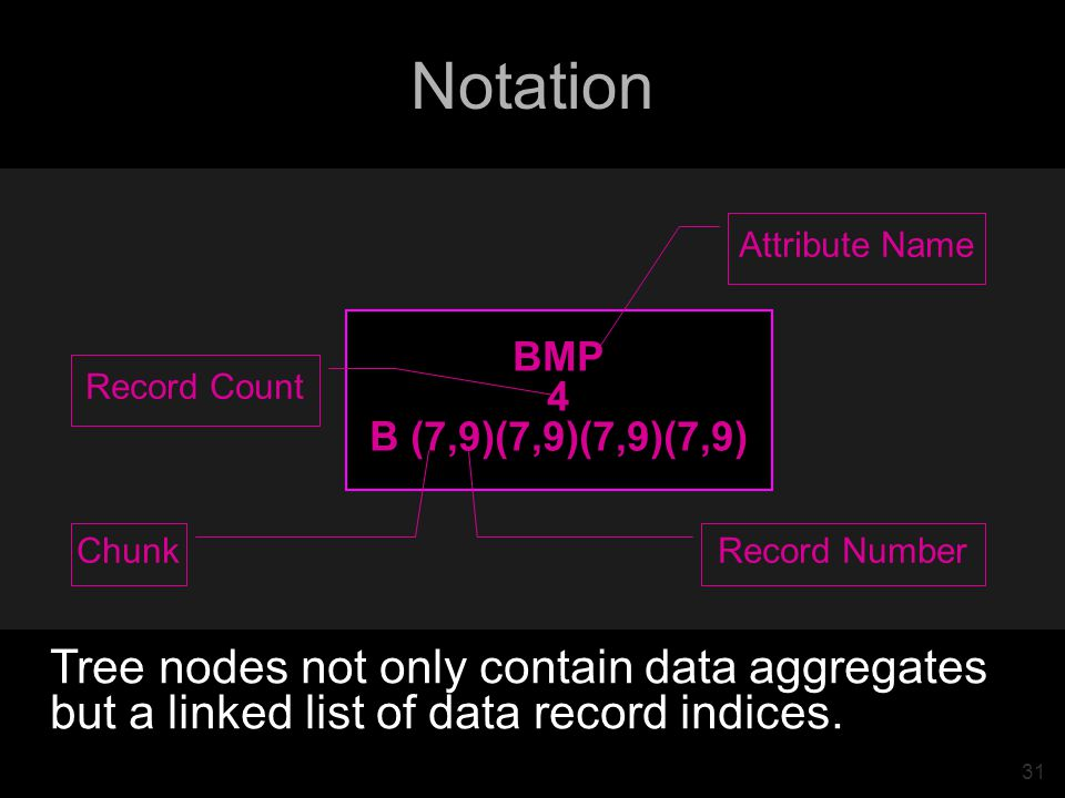 31 Notation BMP 4 B (7,9)(7,9)(7,9)(7,9) Chunk Record Number Attribute Name Record Count Tree nodes not only contain data aggregates but a linked list