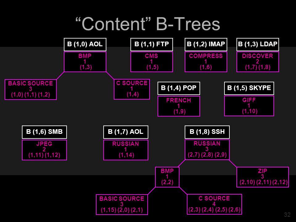 32 Content B-Trees ZIP 3 (2,10) (2,11) (2,12) C SOURCE 4 (2,3) (2,4) (2,5) (2,6) BMP 1 (2,2) BASIC SOURCE 3 (1,15) (2,0) (2,1) RUSSIAN 3 (2,7) (2,8) (2,9) B (1,8) SSH C SOURCE 1 (1,4) BMP 1 (1,3) BASIC SOURCE 3 (1,0) (1,1) (1,2) B (1,0) AOL CMS 1 (1,5) B (1,1) FTP COMPRESS 1 (1,6) B (1,2) IMAP DISCOVER 2 (1,7) (1,8) B (1,3) LDAP FRENCH 1 (1,9) B (1,4) POP GIFF 1 (1,10) B (1,5) SKYPE JPEG 2 (1,11) (1,12) B (1,6) SMB RUSSIAN 1 (1,14) B (1,7) AOL