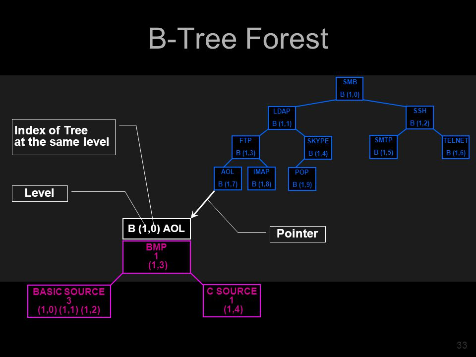 33 B-Tree Forest POP B (1,9) AOL B (1,7) IMAP B (1,8) SKYPE B (1,4) FTP B (1,3) LDAP B (1,1) TELNET B (1,6) SMTP B (1,5) SSH B (1,2) SMB B (1,0) Pointer C SOURCE 1 (1,4) BMP 1 (1,3) BASIC SOURCE 3 (1,0) (1,1) (1,2) B (1,0) AOL Level Index of Tree at the same level