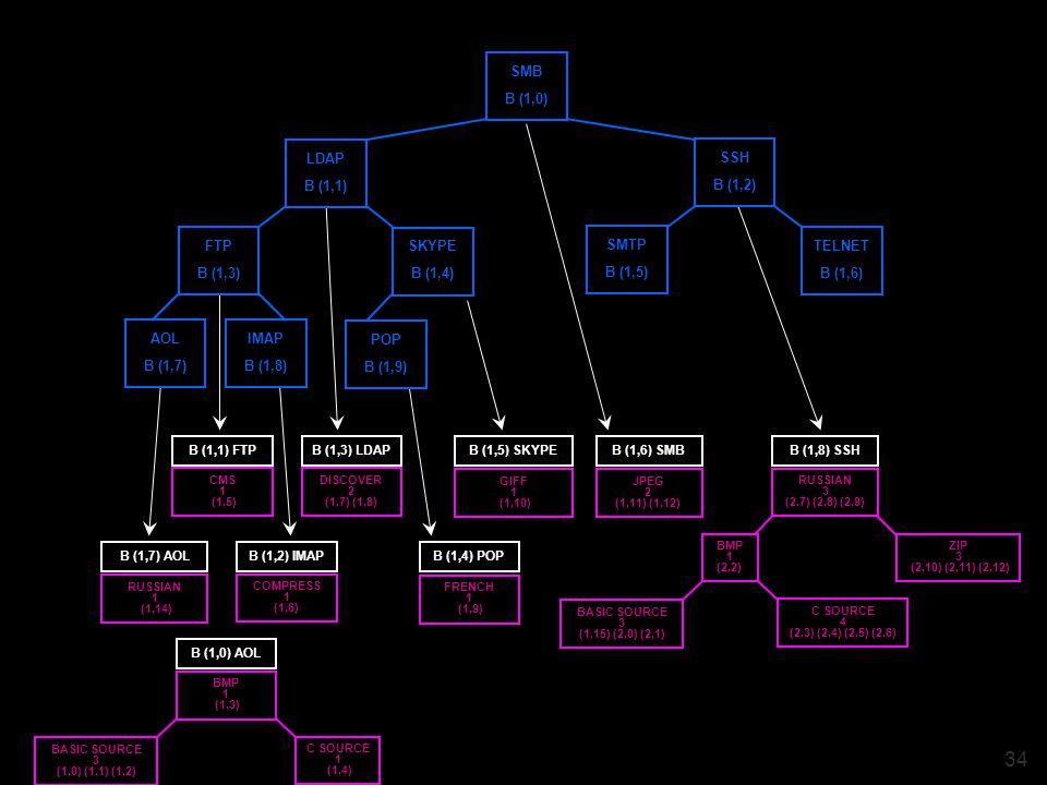 34 ZIP 3 (2,10) (2,11) (2,12) C SOURCE 4 (2,3) (2,4) (2,5) (2,6) BMP 1 (2,2) BASIC SOURCE 3 (1,15) (2,0) (2,1) RUSSIAN 3 (2,7) (2,8) (2,9) B (1,8) SSH C SOURCE 1 (1,4) BMP 1 (1,3) BASIC SOURCE 3 (1,0) (1,1) (1,2) B (1,0) AOL CMS 1 (1,5) B (1,1) FTP COMPRESS 1 (1,6) B (1,2) IMAP DISCOVER 2 (1,7) (1,8) B (1,3) LDAP FRENCH 1 (1,9) B (1,4) POP GIFF 1 (1,10) B (1,5) SKYPE JPEG 2 (1,11) (1,12) B (1,6) SMB RUSSIAN 1 (1,14) B (1,7) AOL POP B (1,9) AOL B (1,7) IMAP B (1,8) SKYPE B (1,4) FTP B (1,3) LDAP B (1,1) TELNET B (1,6) SMTP B (1,5) SSH B (1,2) SMB B (1,0)