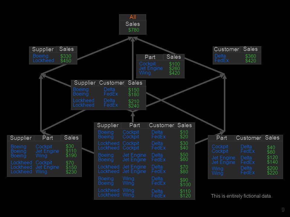 30 NETWORK DATA STREAM POP B (1,9) AOL B (1,7) IMAP B (1,8) SKYPE B (1,4) FTP B (1,3) LDAP B (1,1) TELNET B (1,6) SMTP B (1,5) SSH B (1,2) SMB B (1,0) Protocols B-TREE