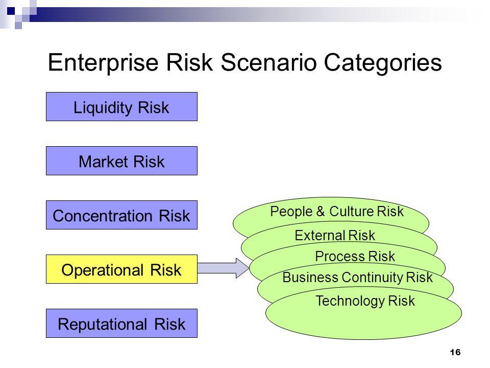 16 Enterprise Risk Scenario Categories Liquidity Risk Market Risk Concentration Risk Operational Risk Reputational Risk People & Culture Risk External Risk Process Risk Business Continuity Risk Technology Risk