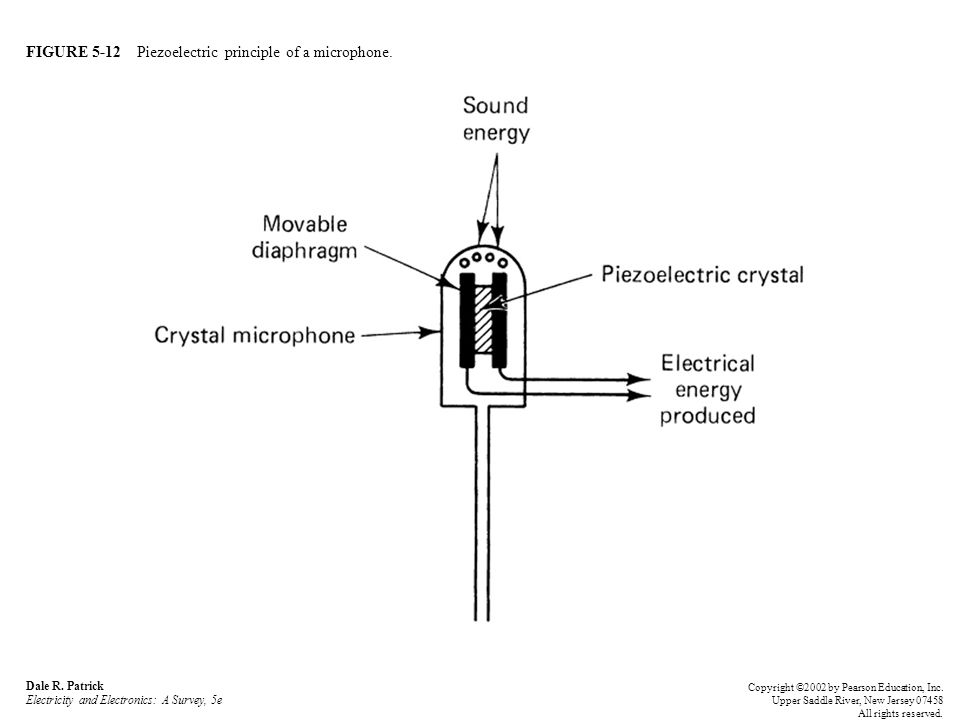 FIGURE 5-12 Piezoelectric principle of a microphone.