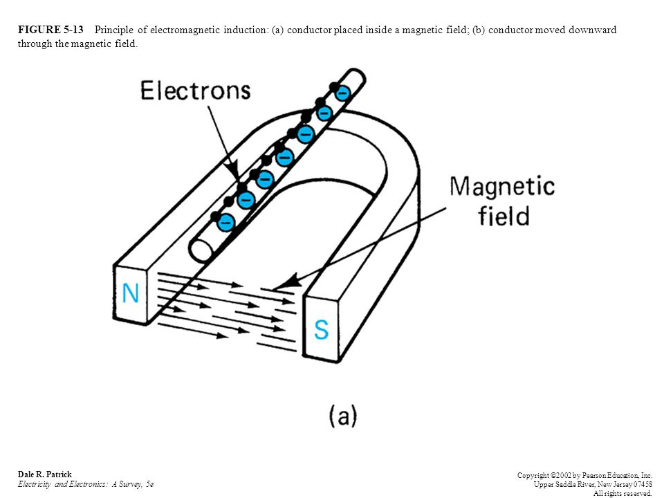 FIGURE 5-13 Principle of electromagnetic induction: (a) conductor placed inside a magnetic field; (b) conductor moved downward through the magnetic field.