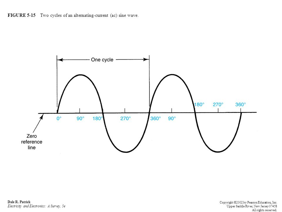FIGURE 5-15 Two cycles of an alternating-current (ac) sine wave.