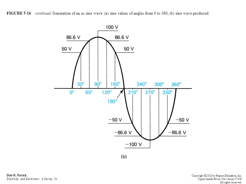 FIGURE 5-16 continued Generation of an ac sine wave: (a) sine values of angles from 0 to 360; (b) sine wave produced.