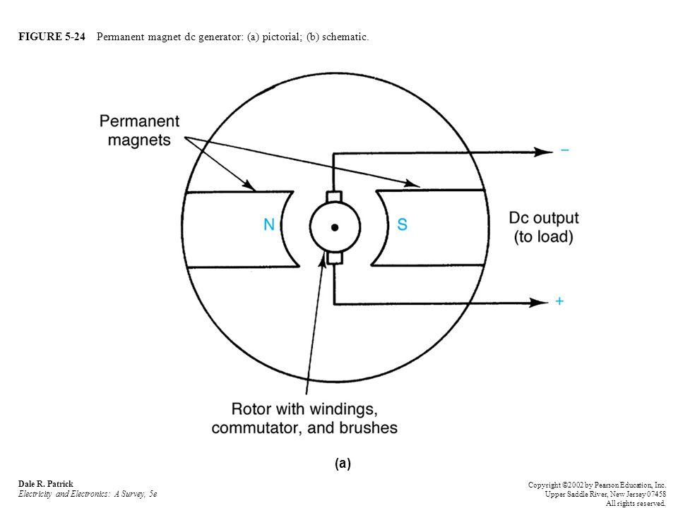FIGURE 5-24 Permanent magnet dc generator: (a) pictorial; (b) schematic.