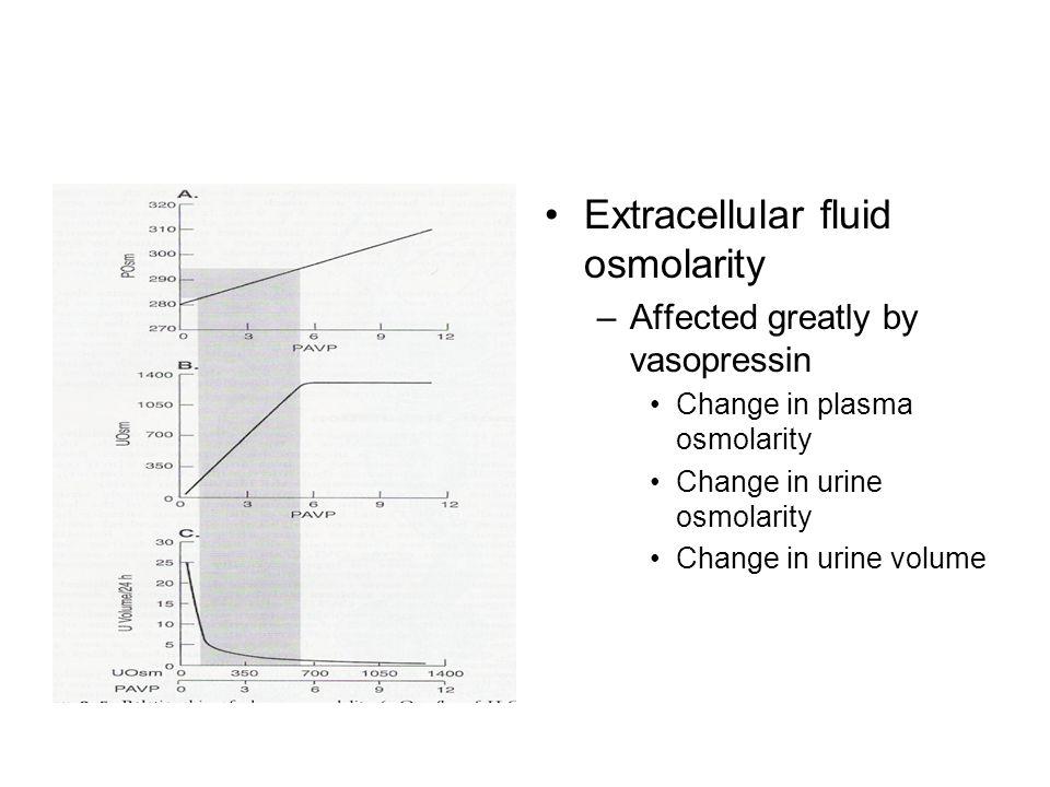 Extracellular fluid osmolarity –Affected greatly by vasopressin Change in plasma osmolarity Change in urine osmolarity Change in urine volume