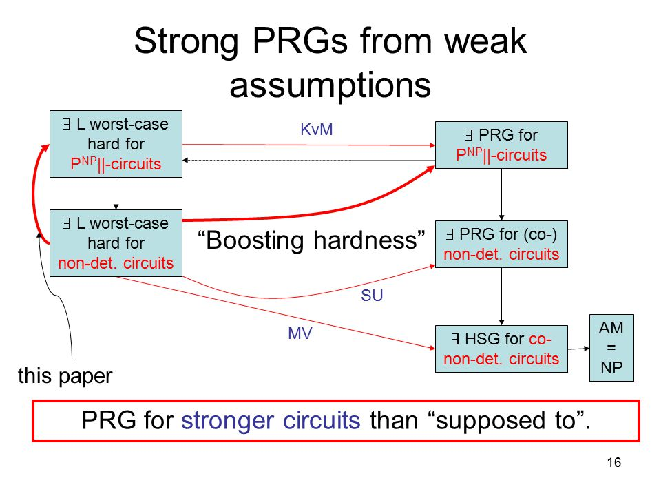 16 Strong PRGs from weak assumptions  L worst-case hard for P NP ||-circuits  HSG for co- non-det.
