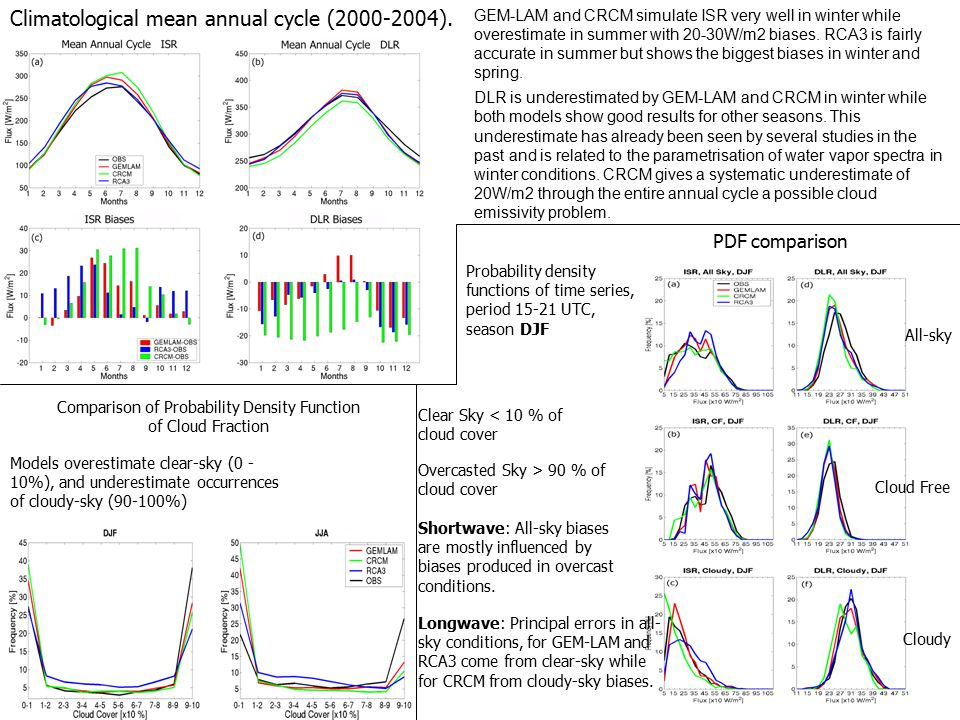 Climatological mean annual cycle (2000-2004).