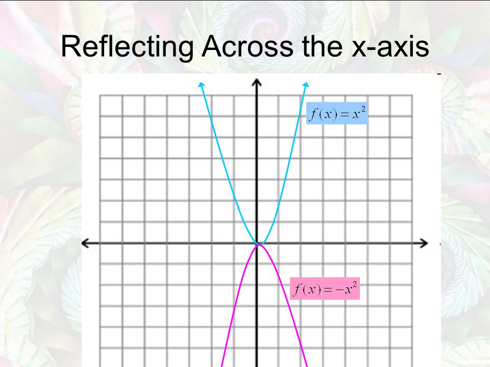 Reflecting Across the x-axis