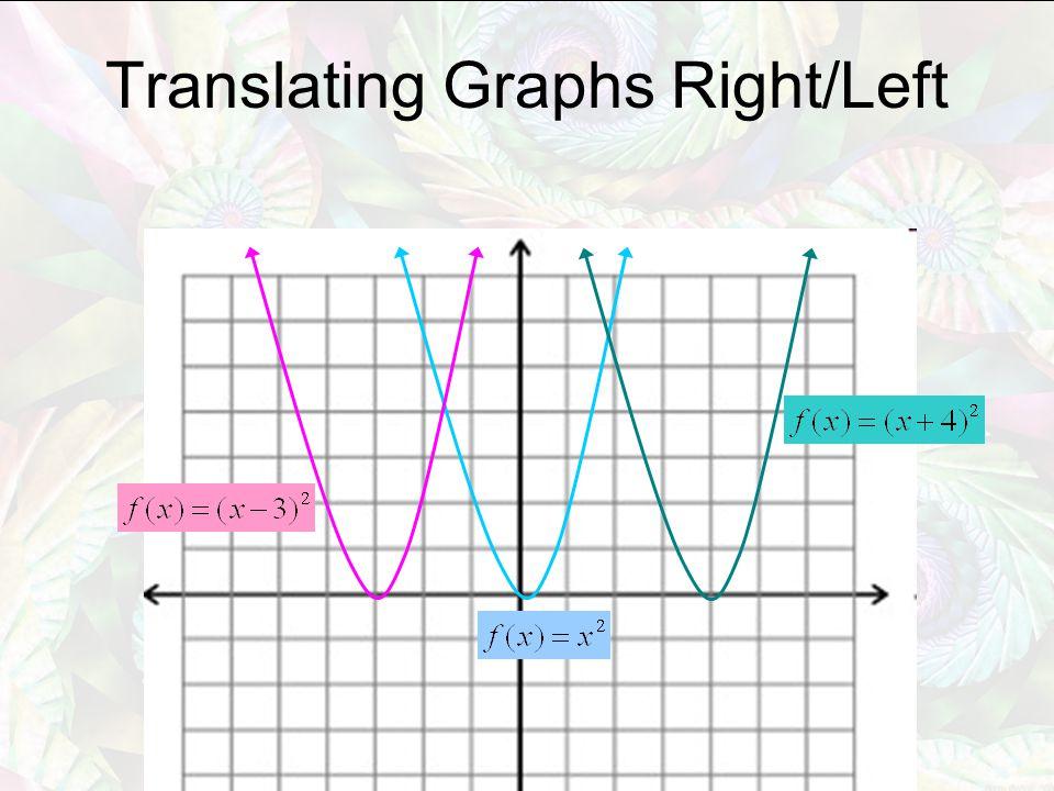 Translating Graphs Right/Left