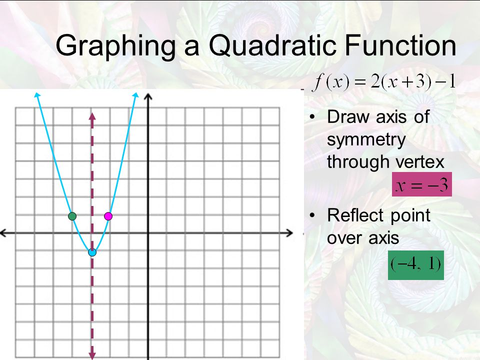Draw axis of symmetry through vertex Reflect point over axis Graphing a Quadratic Function