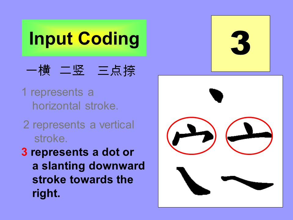 1 represents a horizontal stroke. 2 represents a vertical stroke. 3 represents a dot or a slanting downward stroke towards the right. Input Coding 3