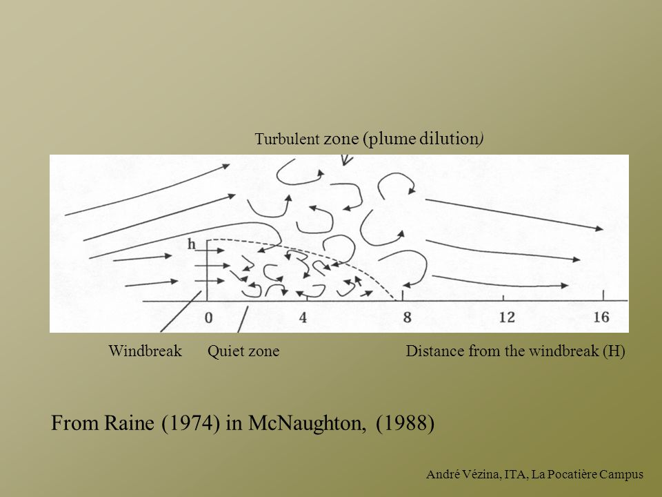 André Vézina, ITA, La Pocatière Campus WindbreakQuiet zone Turbulent zone (plume dilution) Distance from the windbreak (H) From Raine (1974) in McNaughton, (1988)