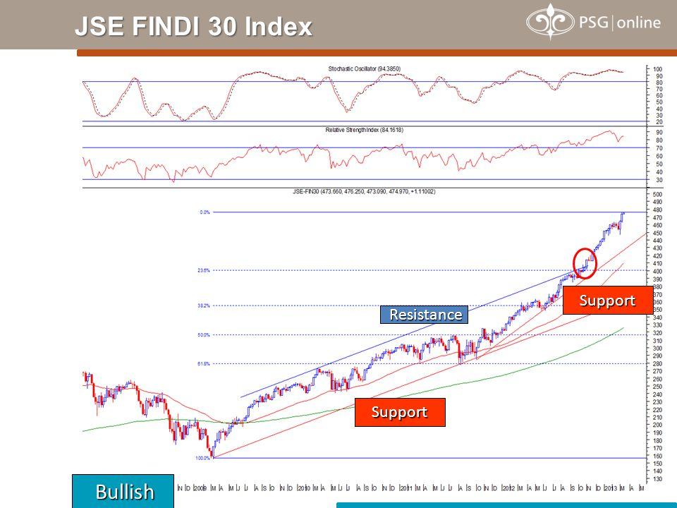 JSE FINDI 30 Index Bullish Bullish Support Support Resistance Resistance