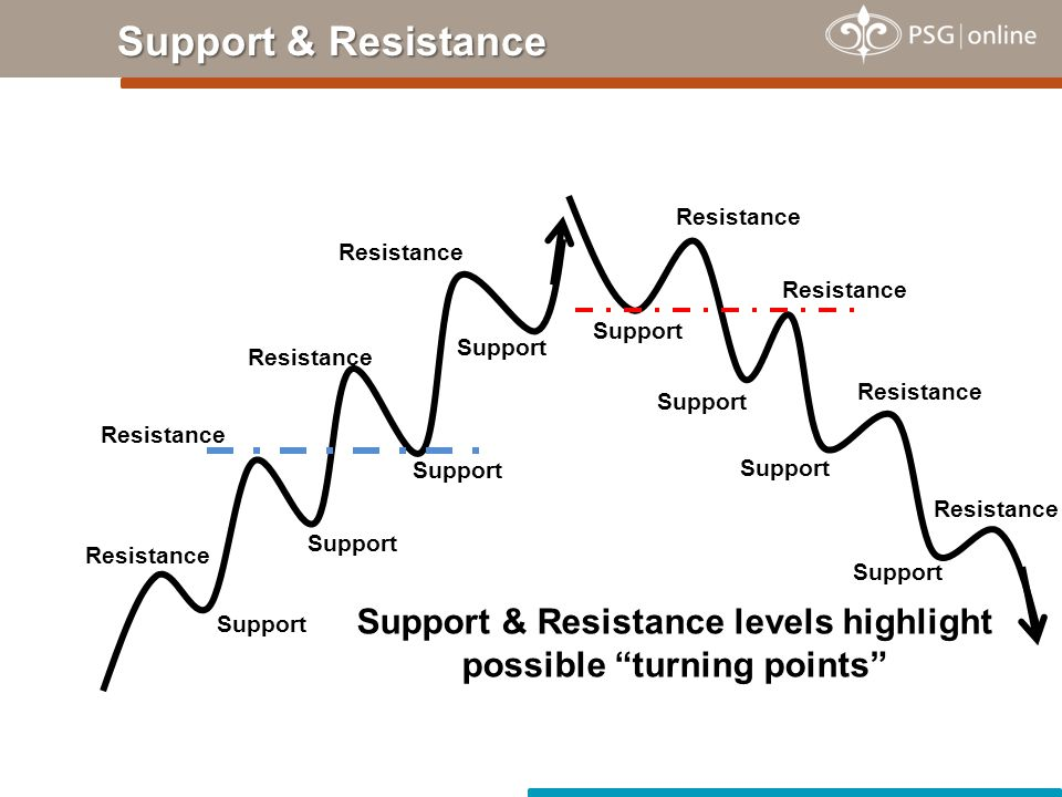 Resistance Support Resistance Support Resistance Support & Resistance levels highlight possible turning points Support Resistance Support Support & Resistance